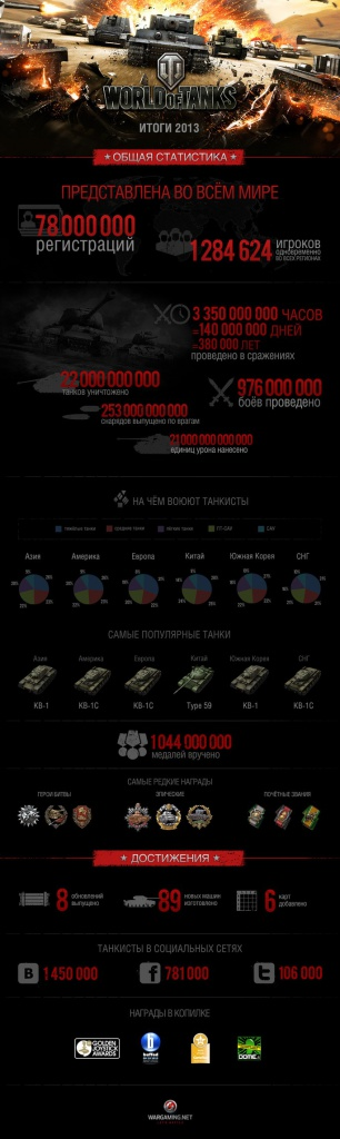 World of Tanks в 2013 году — Итоги. Инфографика